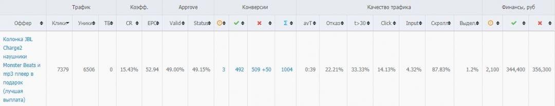 Кейс на 130к профита при помощи ВК и Monsterleads за месяц