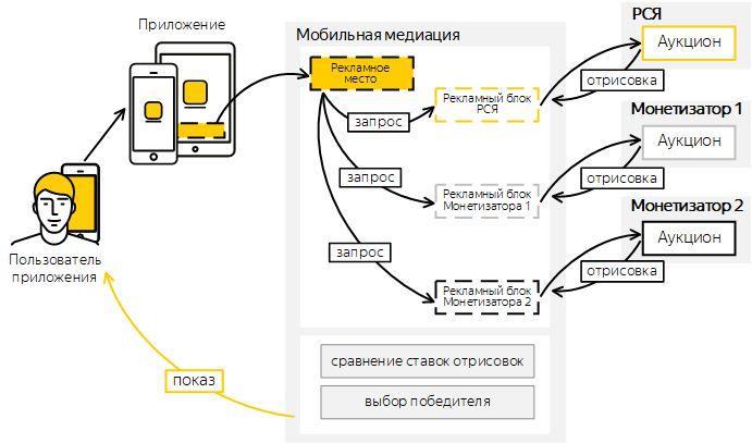 Яндекс выкатил платформу медиации