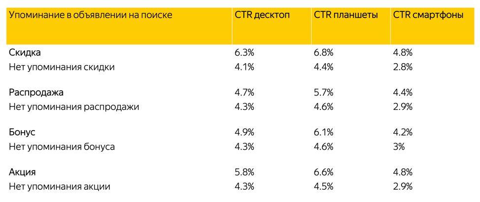 Яндекс.Директ экспериментирует с текстово-графическими объявлениями