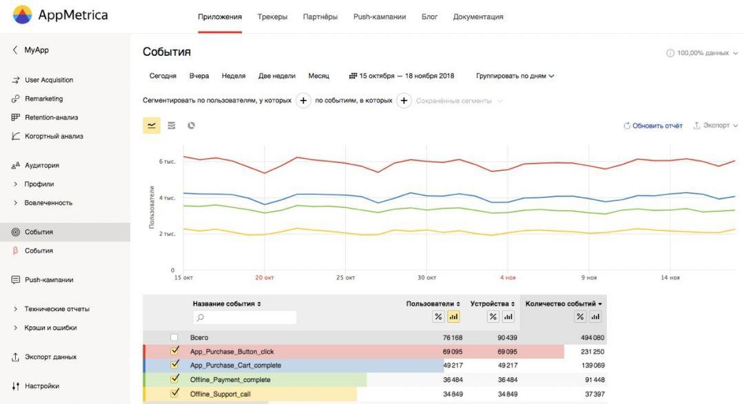 AppMetrica выкатила API для пополнения отчетов