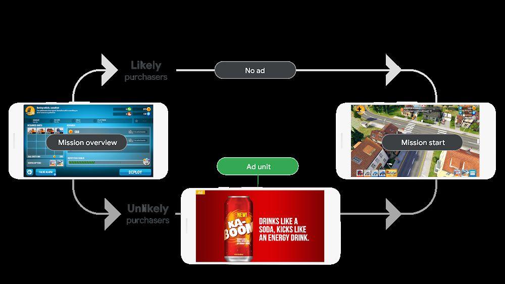 Развитие игрового бизнеса при помощи Google рекламы