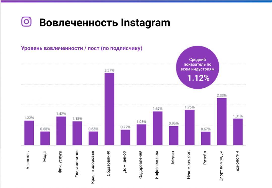 Вовлеченность и активность в Facebook, Instagram и Twitter