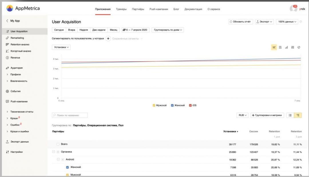 Яндекс обновляет отчет User Acquisition