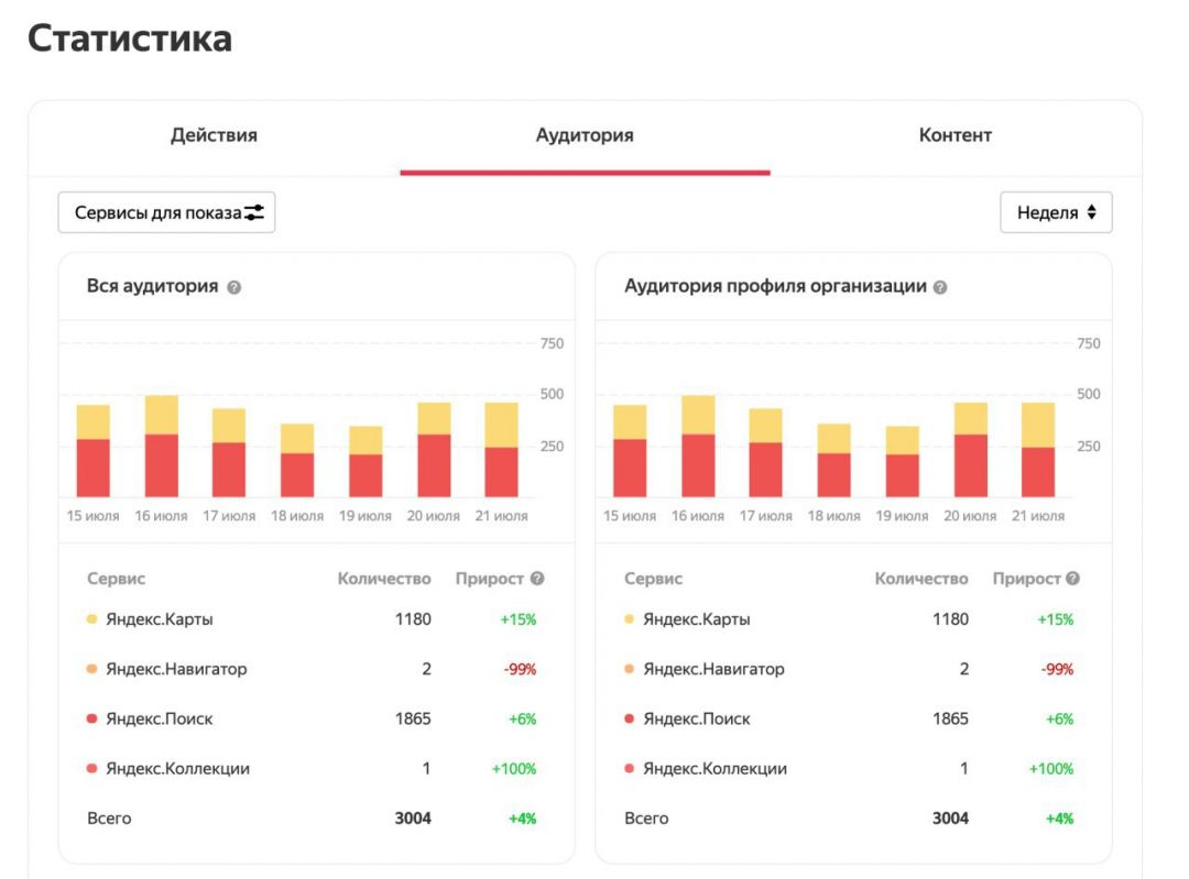 Яндекс объединяет статистику в Справочнике