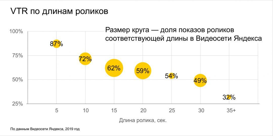 Яндекс.Директ: непропускаемые ролики в медийных кампаниях