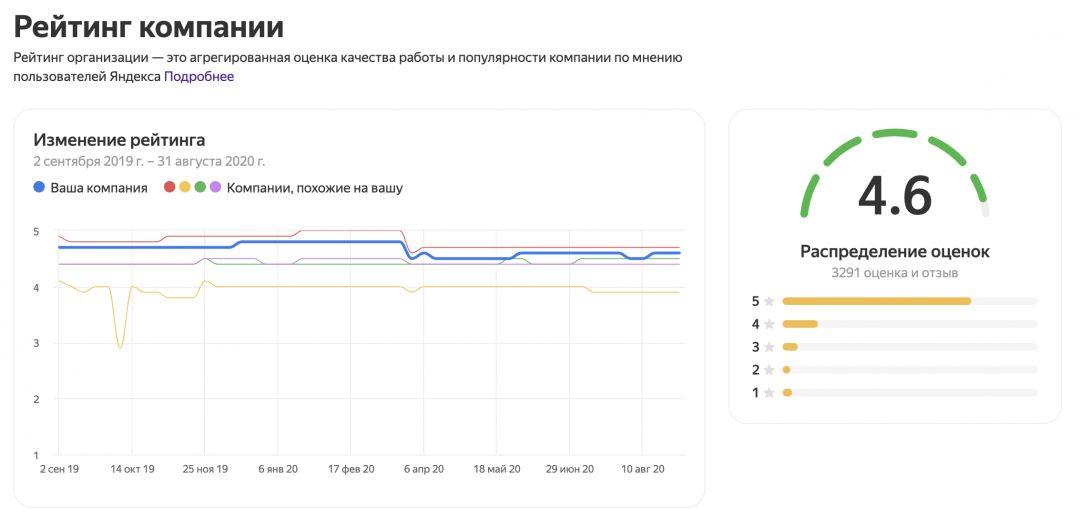 Яндекс.Справочник поведает о рейтинге