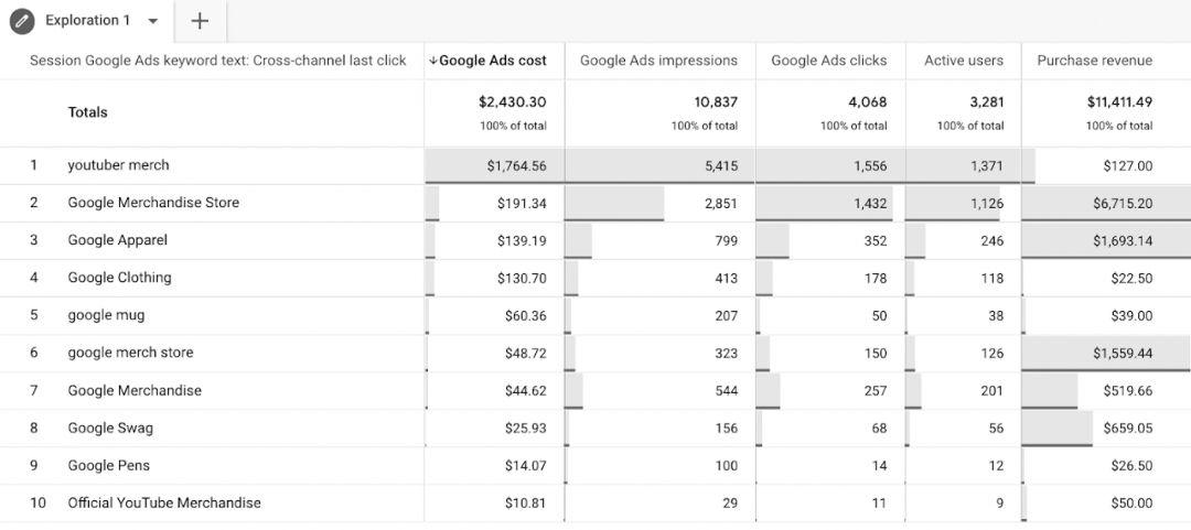 Google Analytics 4: полезные оповещения и другие обновления