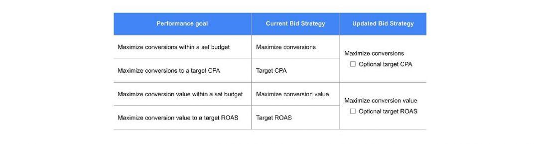 Изменение в стратегии интеллектуального назначения ставок