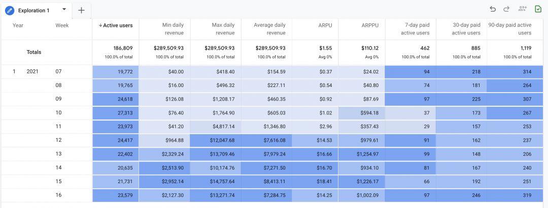 Новые метрики в Google Analytics 4