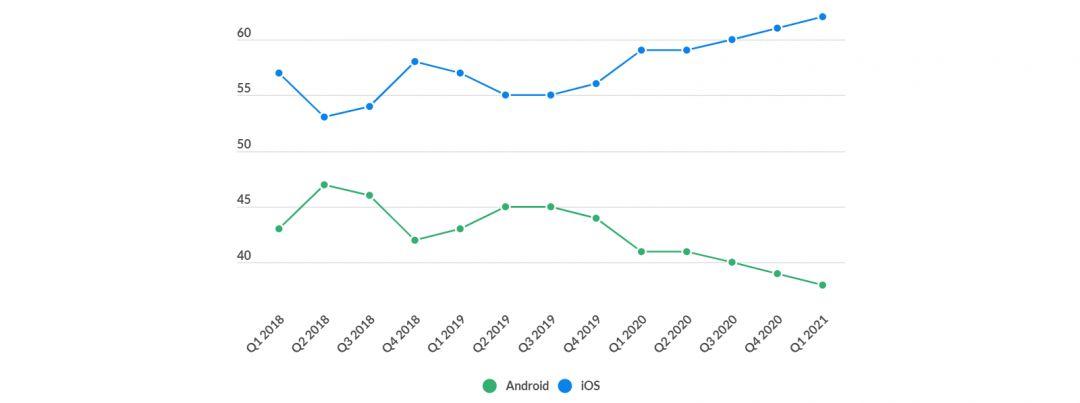 Статистика Android vs iOS в 2021 году. Разбираем актуальные цифры и факты